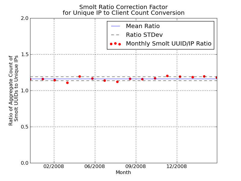 Smolt Correction Graph